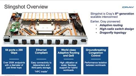 Cray Slingshot Interconnect